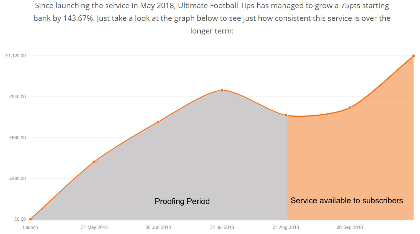 Ultimate Football Tips - Bettinggods tipster review