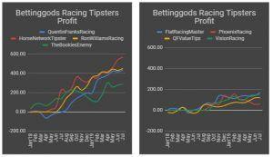 Bettinggods-racing-tipsters-2-groups-graphs-300x173.jpg