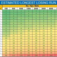 Estimated-Longest-Losing-Run-Ready-Reckoner.jpg